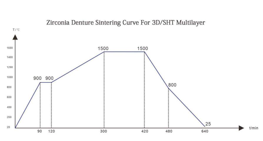 3D plus multilayer zirconia block